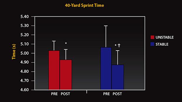 40 Yard Sprint