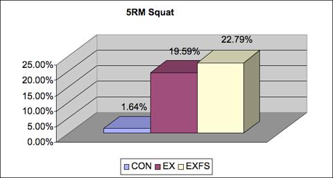 5RM Squat