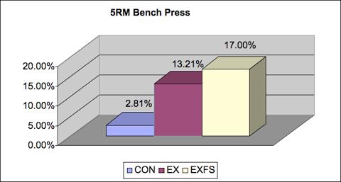 5RM bench press