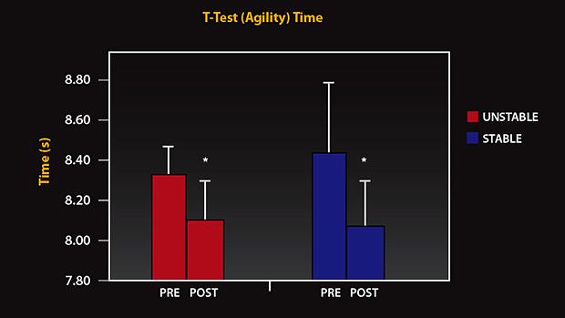 Agility Test