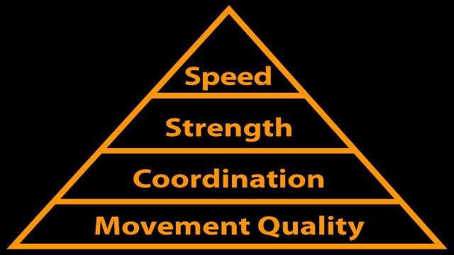 Athleticism Pyramid