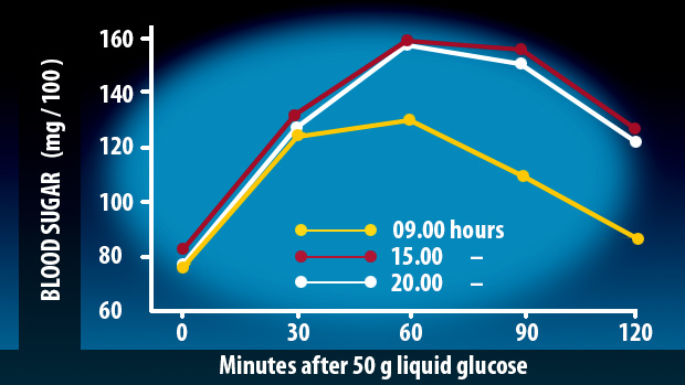 blood sugar levels