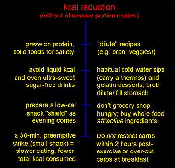 Calorie Dilution Techniques