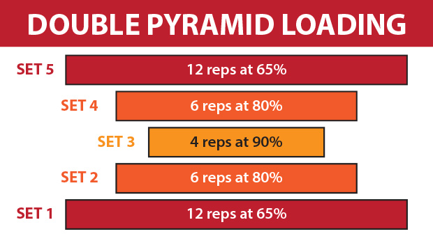 Double-Pyramid-Loading
