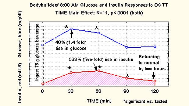 Glucose-and-insulin