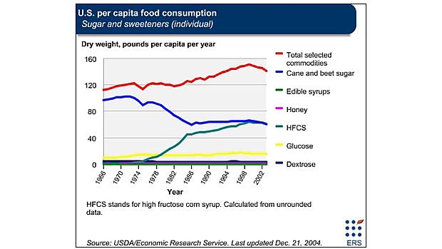 HCFS consumption