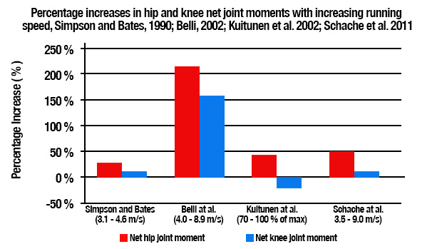 Hip and Knee Joint Movements