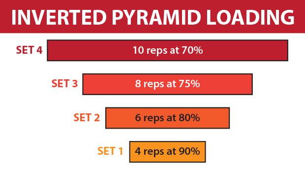 Inverted-Pyramid-Loading