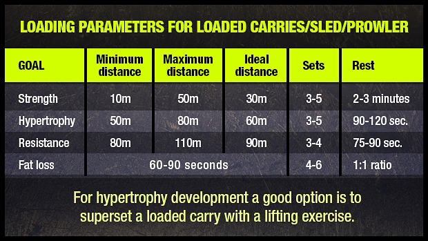 Loaded Carry Chart