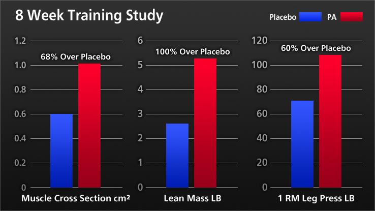 PA Study Chart