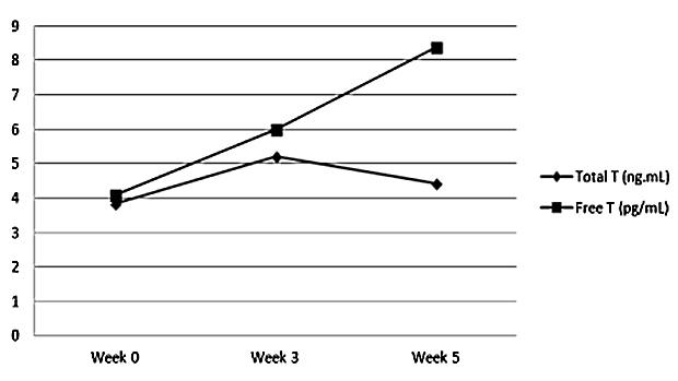 Men's Graph