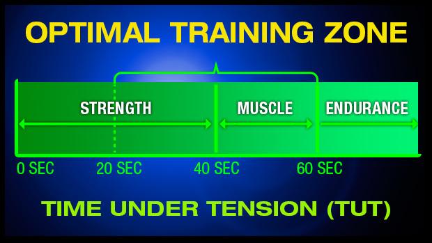 Optimal Training Zone