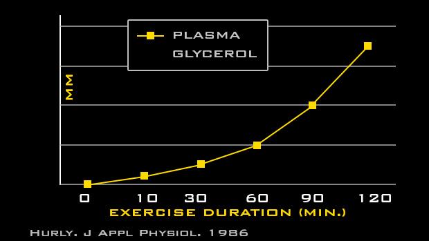Plazma-Glycerol