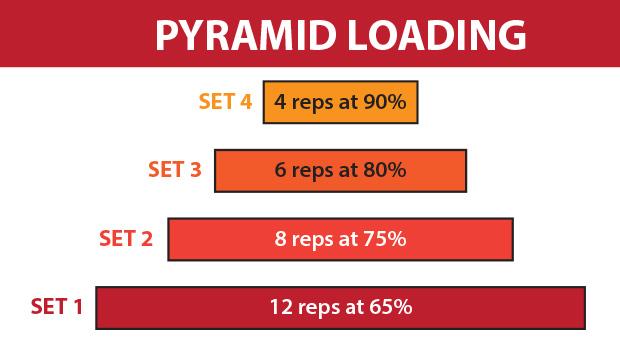 Pyramid-Loading