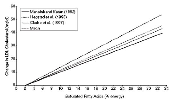 Saturated-fatty-acids