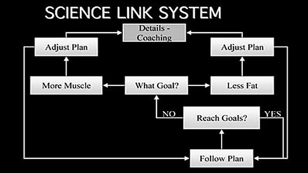 Science-Link-System