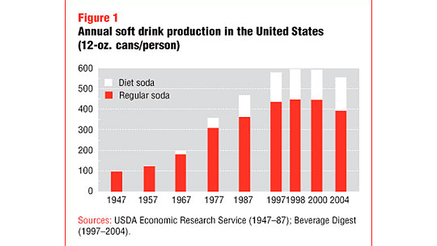 Soft drink production