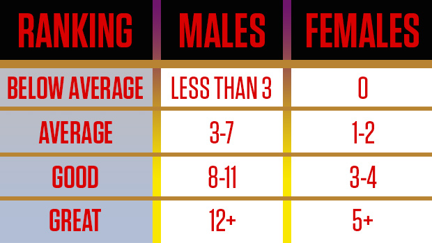 Strict Pull-Up Chart
