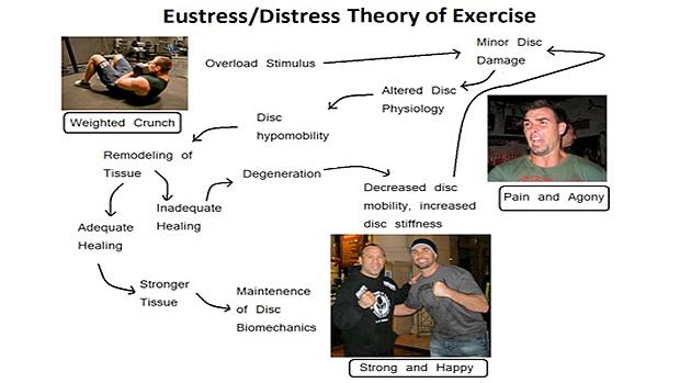 eustess-distress