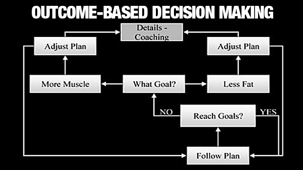 outcome-based-decision-making