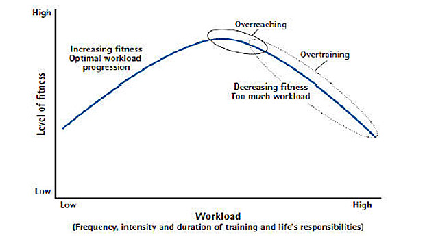 stress-recovery-cycle